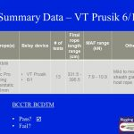 17.A summary of 13 tests using the VT 6/1 Prusik. All 13 tests passed the BCCTR BCDTM criteria.